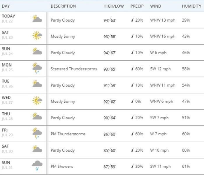Community Weather for Horseheads July 22nd- July 31st by SERVPRO of Chemung & Scuyler Counties